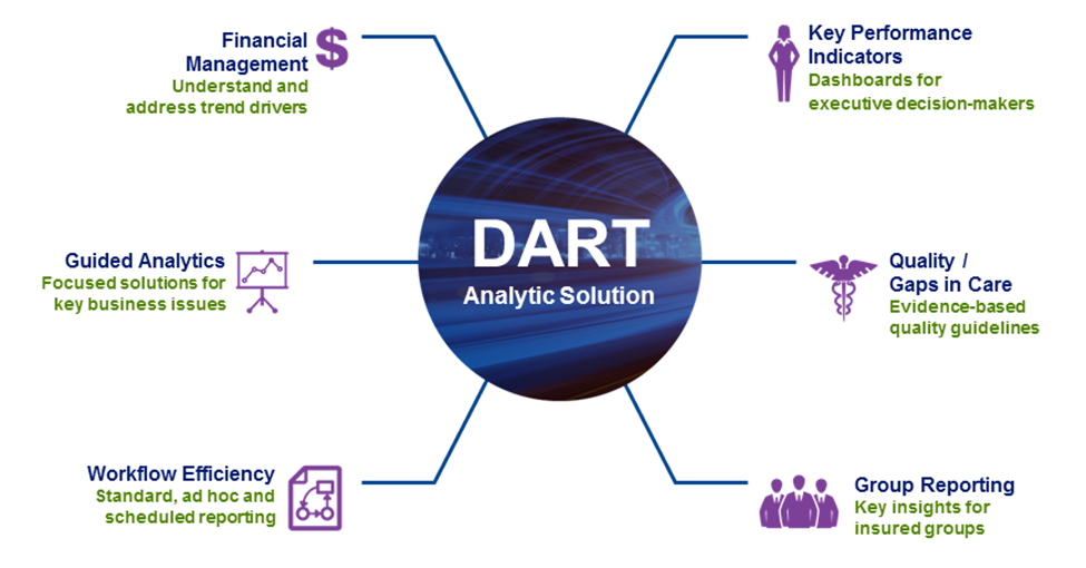DART Analytic Solution chart